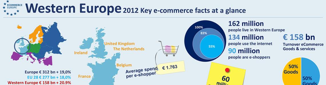 Рынок электронной коммерции Западной Европы достигнет 173,8 млрд. евро в 2013 году, ежегодный прирост составит 10%